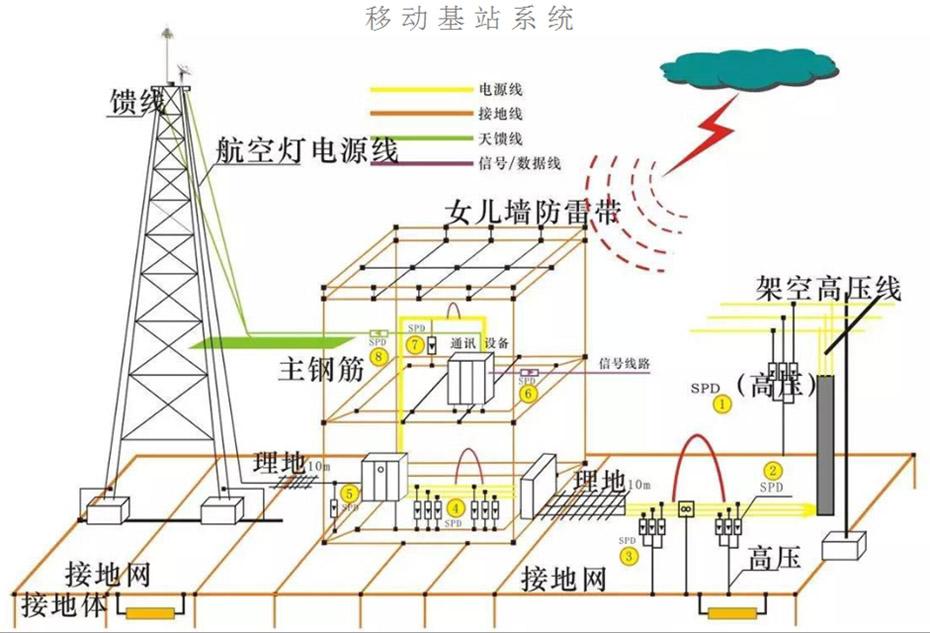 Mobile Communication Base Station & Microwave Station Grounding